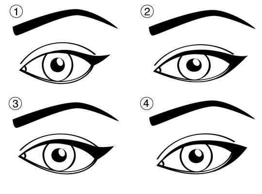 tus prema obliku oka